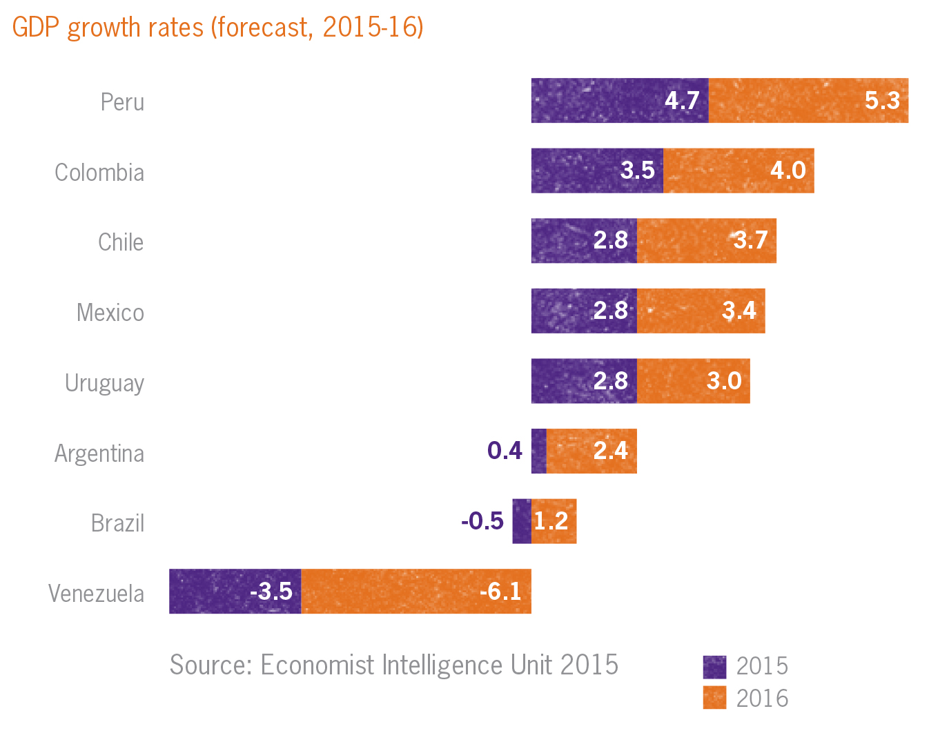 GDP growth rates in Latin America 2015-16